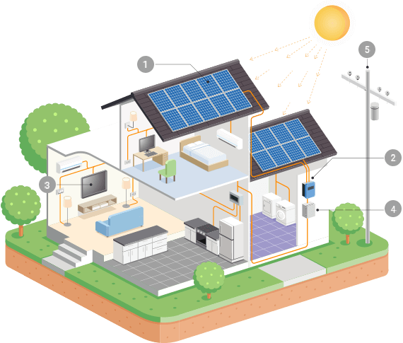 https://solarpanelsmiamiflorida.com/wp-content/uploads/2018/10/inner_solar.png